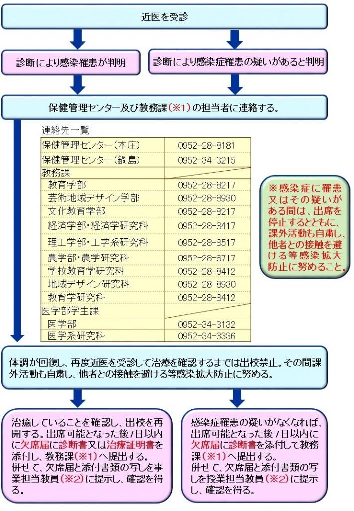 感染症フロー(flow1.png,flow2.png)2016.4.1~